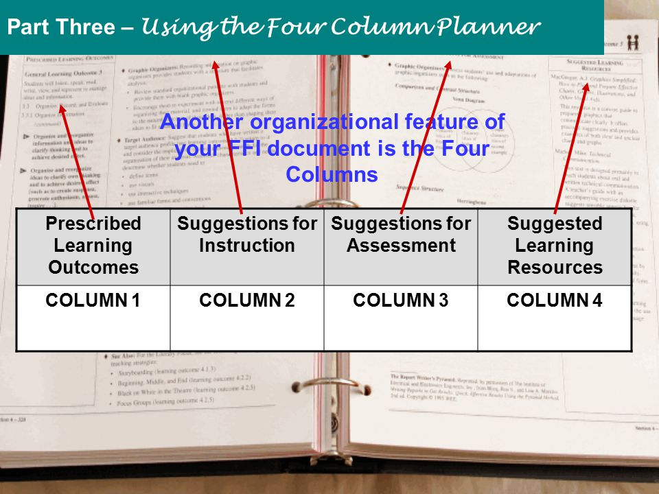 Another organizational feature of your FFI document is the Four Columns Prescribed Learning Outcomes Suggestions for Instruction Suggestions for Assessment Suggested Learning Resources COLUMN 1COLUMN 2COLUMN 3COLUMN 4 Part Three – Using the Four Column Planner