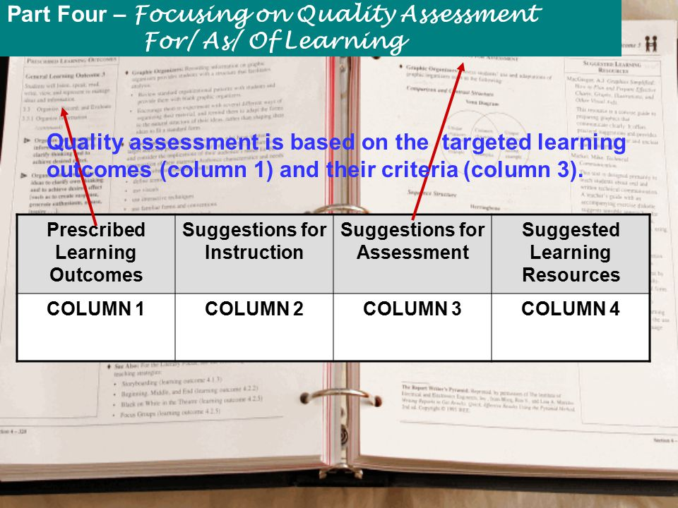 Prescribed Learning Outcomes Suggestions for Instruction Suggestions for Assessment Suggested Learning Resources COLUMN 1COLUMN 2COLUMN 3COLUMN 4 Quality assessment is based on the targeted learning outcomes (column 1) and their criteria (column 3).