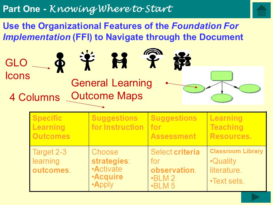 Use the Organizational Features of the Foundation For Implementation (FFI) to Navigate through the Document Classroom Library Quality literature.