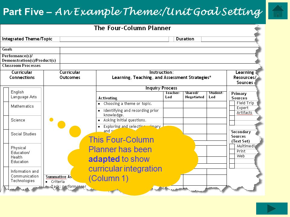 Part Five – An Example Theme:/Unit Goal Setting This Four-Column Planner has been adapted to show curricular integration (Column 1)