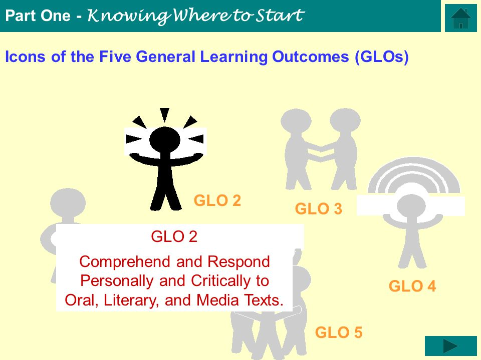 Icons of the Five General Learning Outcomes (GLOs) GLO 5 GLO 1 GLO 2 GLO 3 GLO 4 Part One - Knowing Where to Start GLO 2 Comprehend and Respond Personally and Critically to Oral, Literary, and Media Texts.