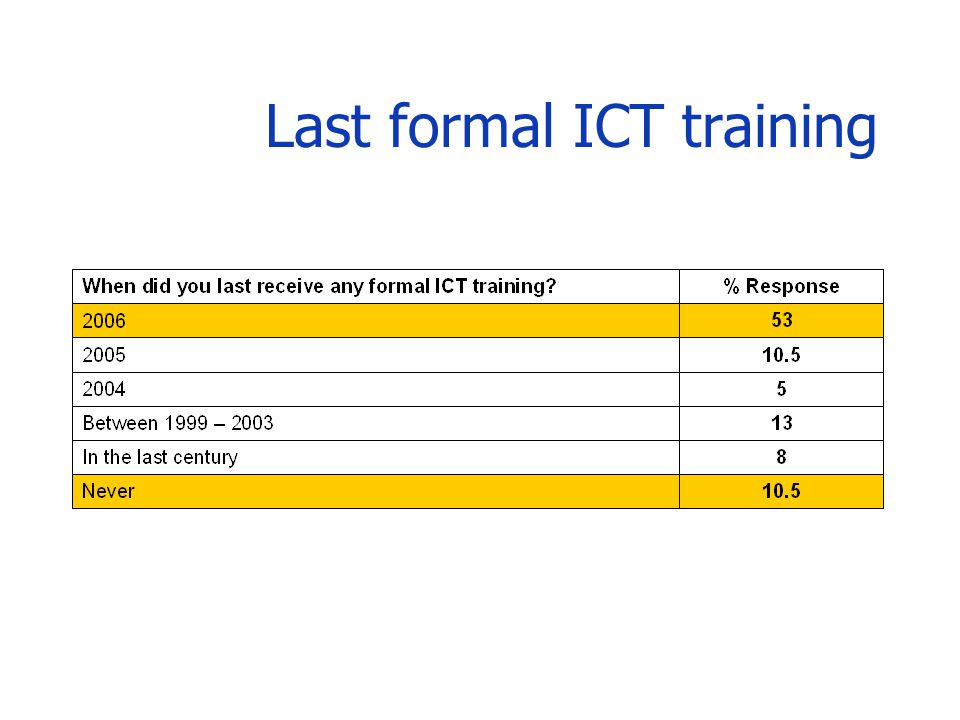 Last formal ICT training