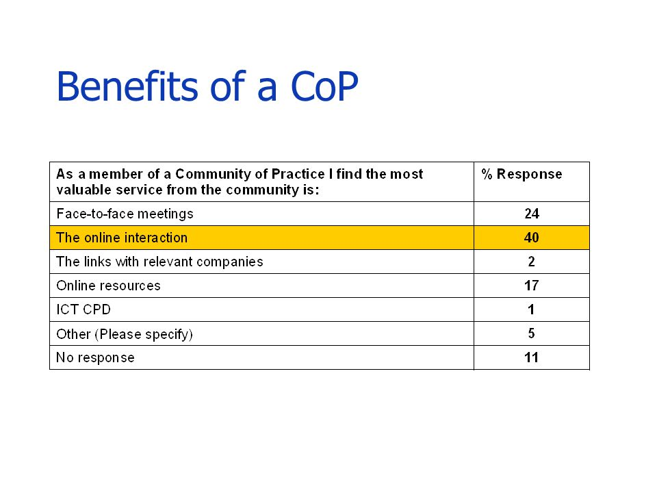 Benefits of a CoP