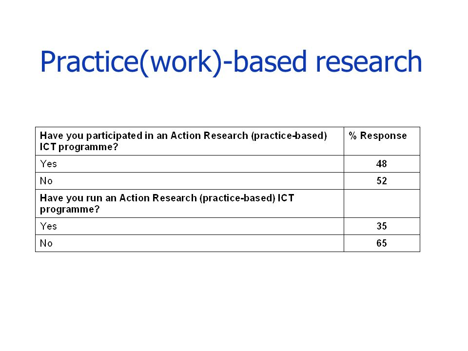 Practice(work)-based research