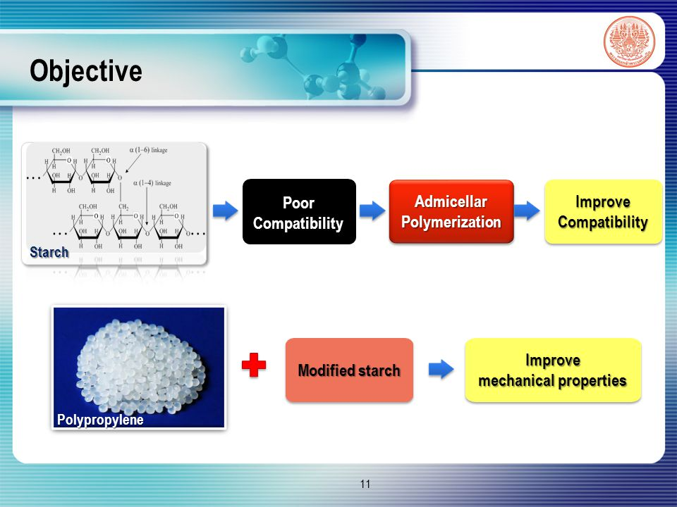 Objective 11 Poor Compatibility Admicellar Polymerization ImproveCompatibilityImproveCompatibility Starch Polypropylene Improve mechanical properties Improve Modified starch