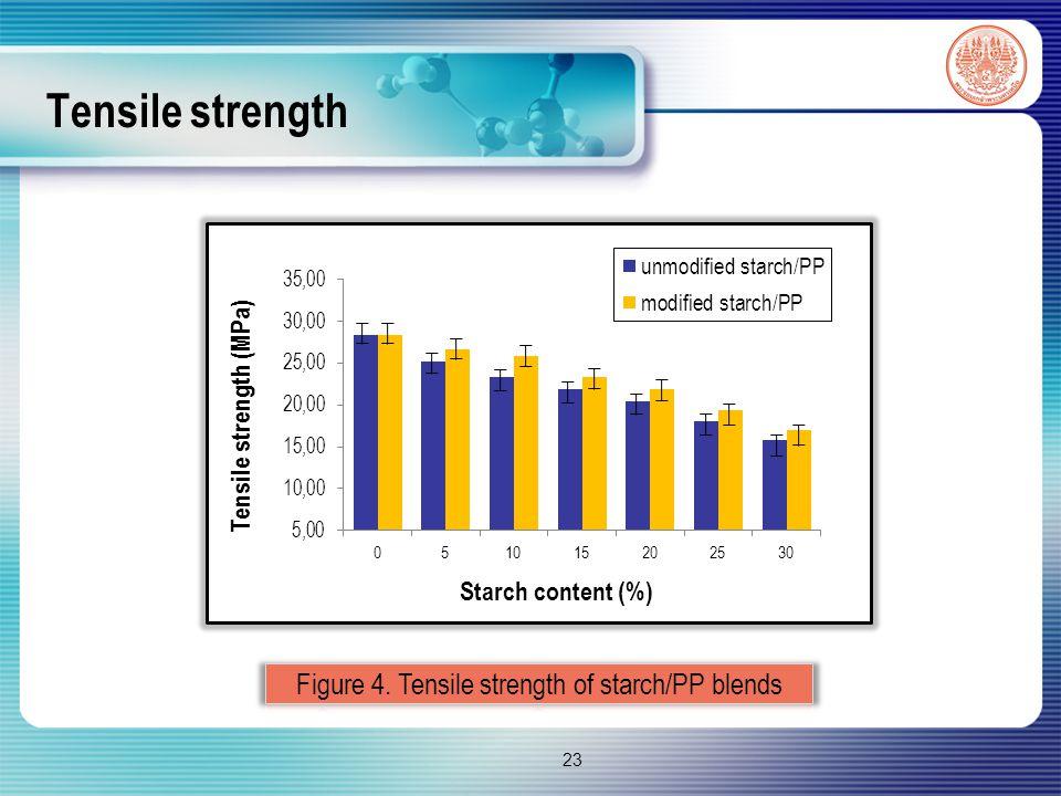 Tensile strength 23