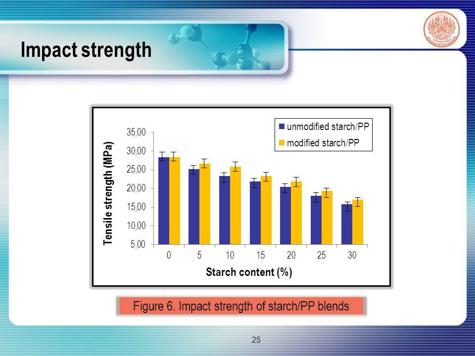 Impact strength 25
