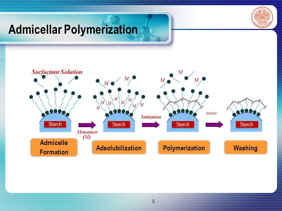 Admicellar Polymerization 5 Water Admicelle Formation PolymerizationAdsolubilizationWashing Starch