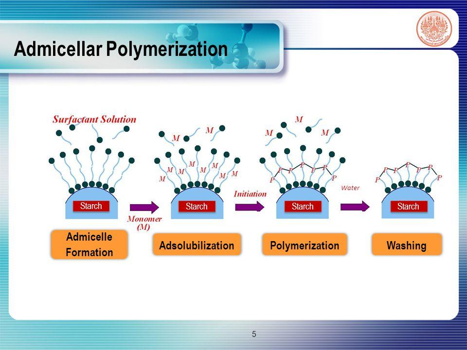Admicellar Polymerization (Cont.) Modified Starch 16 PolymerizationWashing