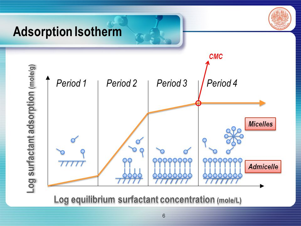 Adsorption Isotherm Period 1Period 2 Period 3 Period 4 Micelles Admicelle CMC 6