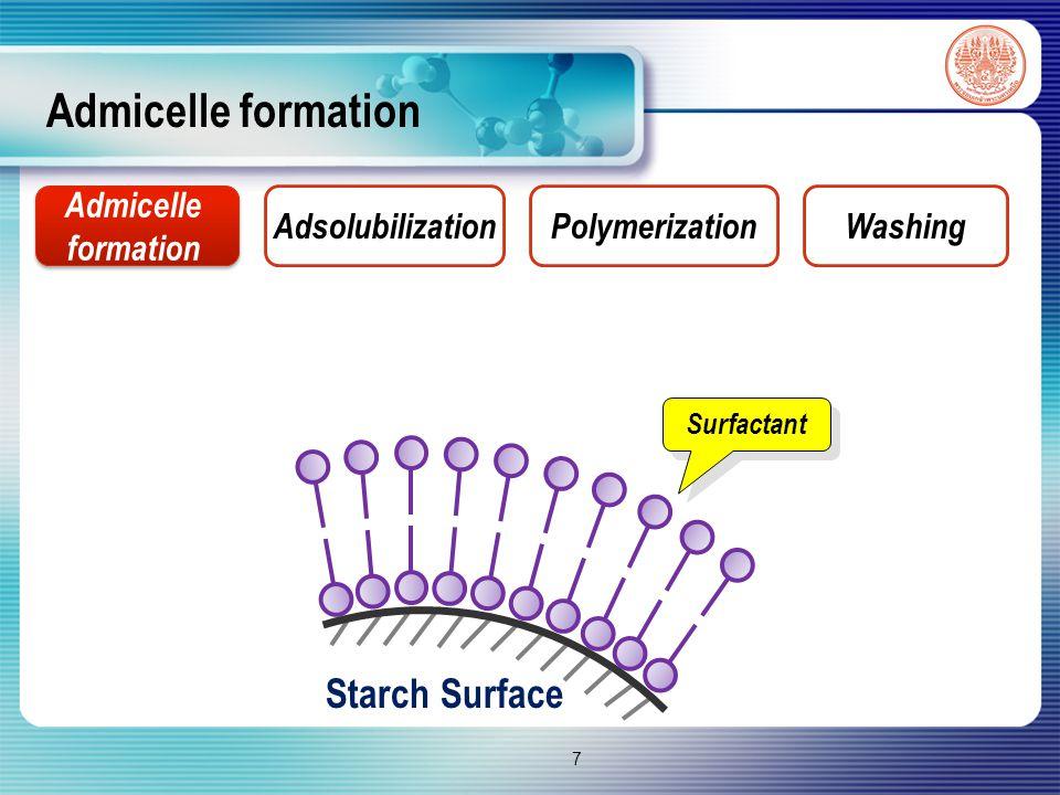 Adsolubilization Monomer Admicelle formation Adsolubilization PolymerizationWashing 8 Starch Surface