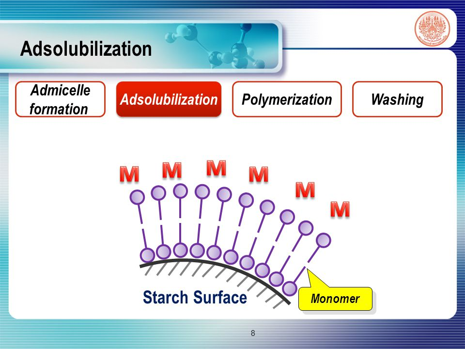 Adsolubilization Monomer Admicelle formation Adsolubilization PolymerizationWashing 8 Starch Surface