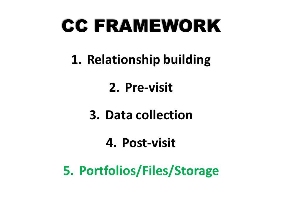 CC FRAMEWORK 1.Relationship building 2.Pre-visit 3.Data collection 4.Post-visit 5.Portfolios/Files/Storage