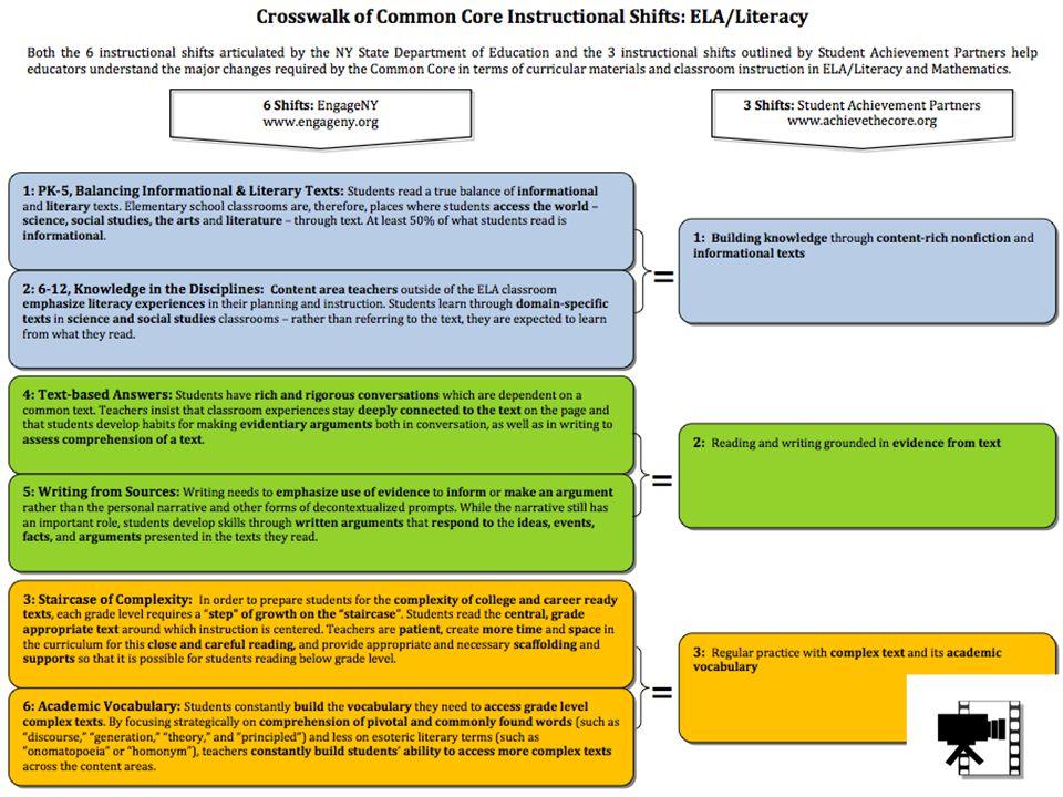 AZCCRS – ELA/Literacy Shifts