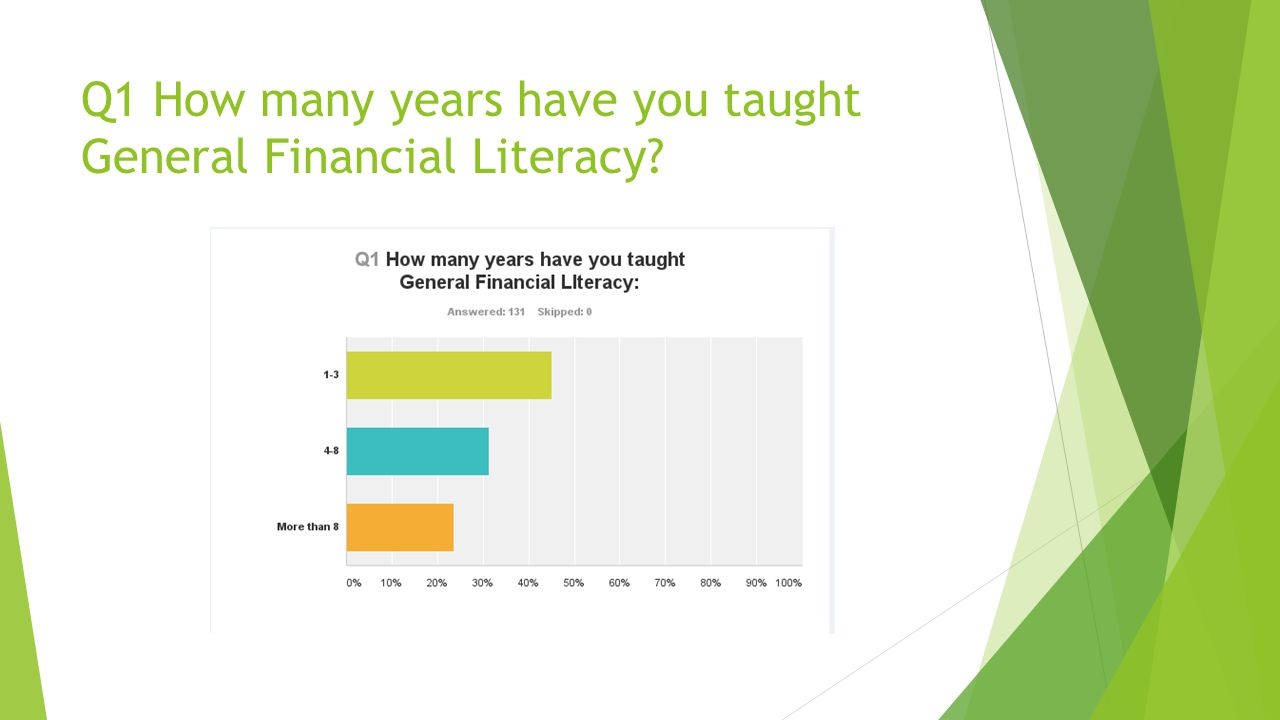 Q1 How many years have you taught General Financial Literacy
