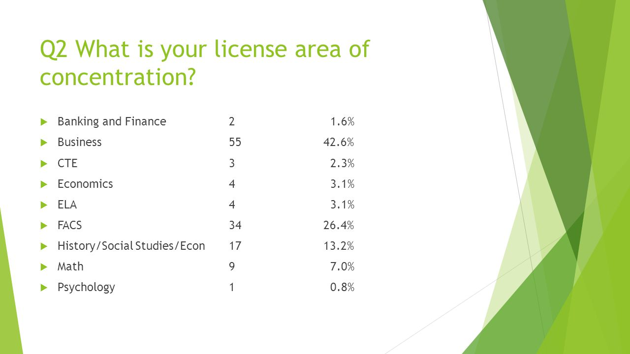 Q2 What is your license area of concentration.