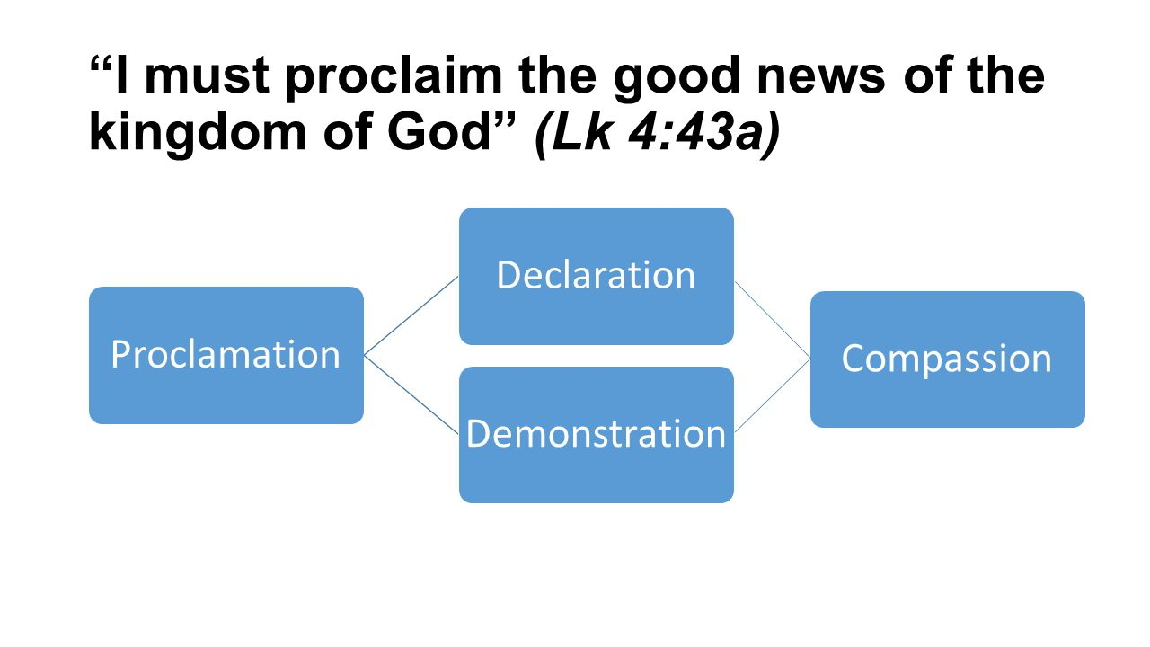 I must proclaim the good news of the kingdom of God (Lk 4:43a) ProclamationDeclarationDemonstrationCompassion