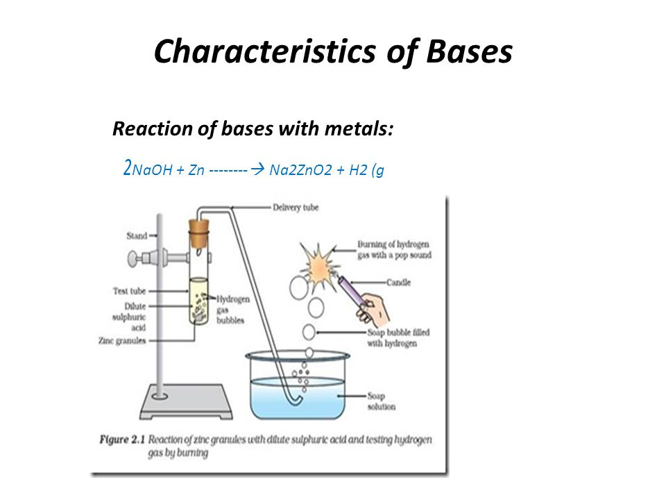 Characteristics of Bases Reaction of bases with metals: 2NaOH + Zn --------  Na2ZnO2 + H2 (g