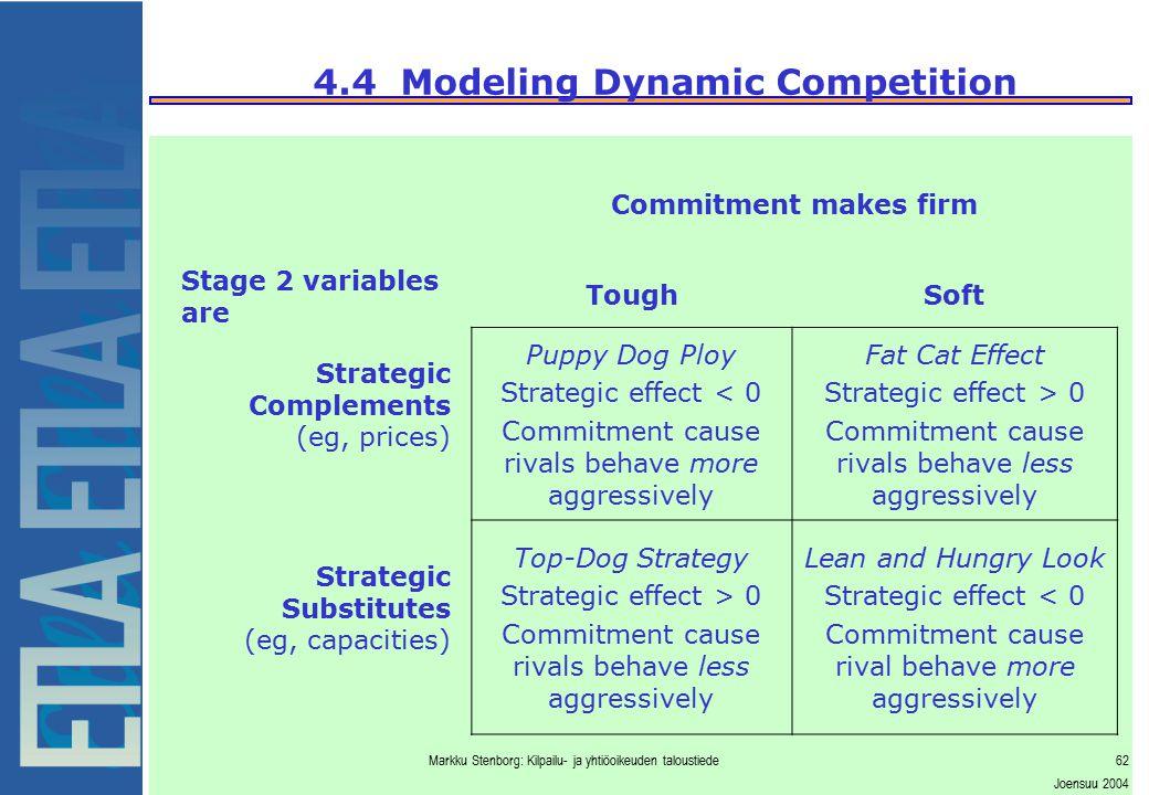 Markku Stenborg: Kilpailu- ja yhtiöoikeuden taloustiede62 Joensuu 2004 4.4 Modeling Dynamic Competition Stage 2 variables are Commitment makes firm To