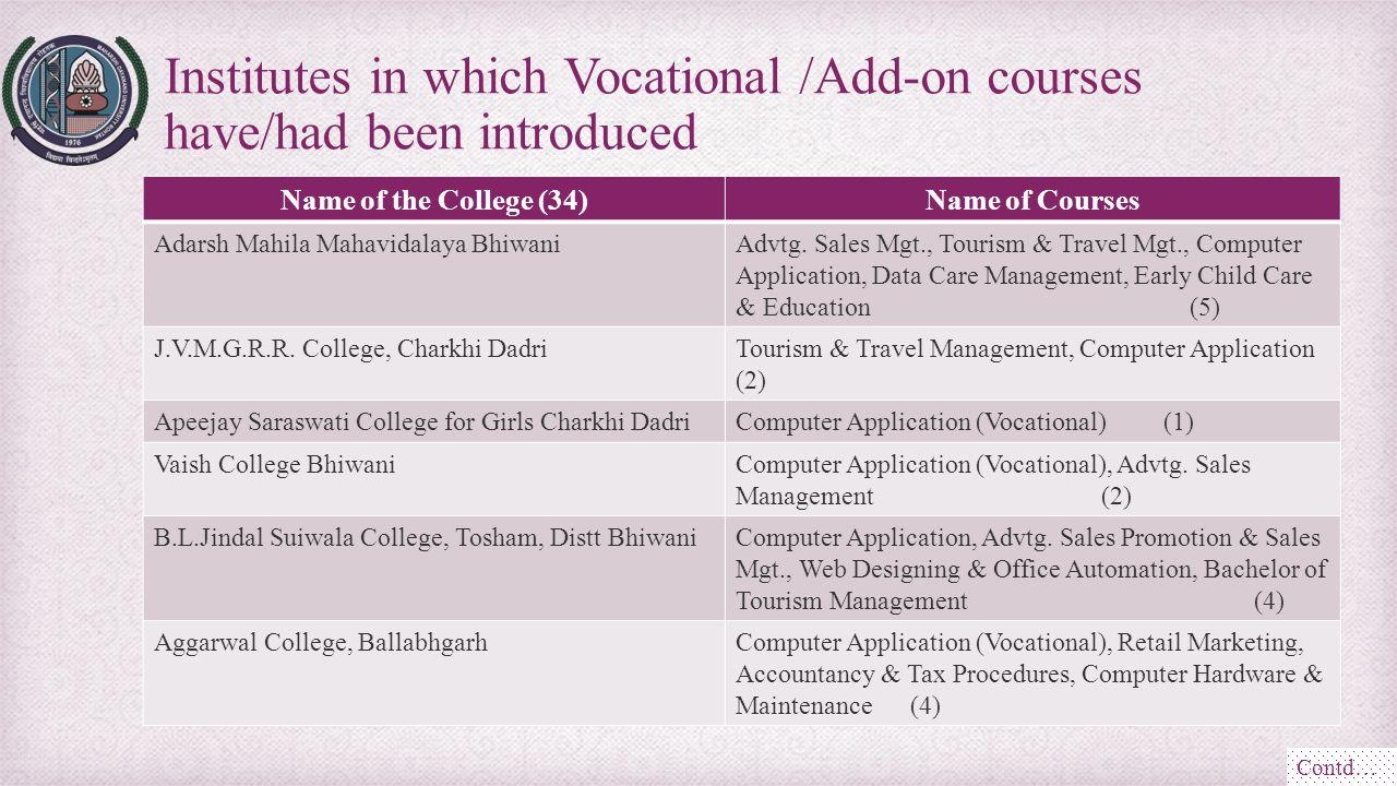 Name of the College (34)Name of Courses Adarsh Mahila Mahavidalaya BhiwaniAdvtg. Sales Mgt., Tourism & Travel Mgt., Computer Application, Data Care Ma