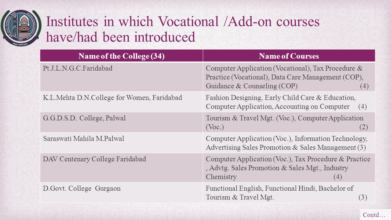 Name of the College (34)Name of Courses Pt.J.L.N.G.C.FaridabadComputer Application (Vocational), Tax Procedure & Practice (Vocational), Data Care Mana