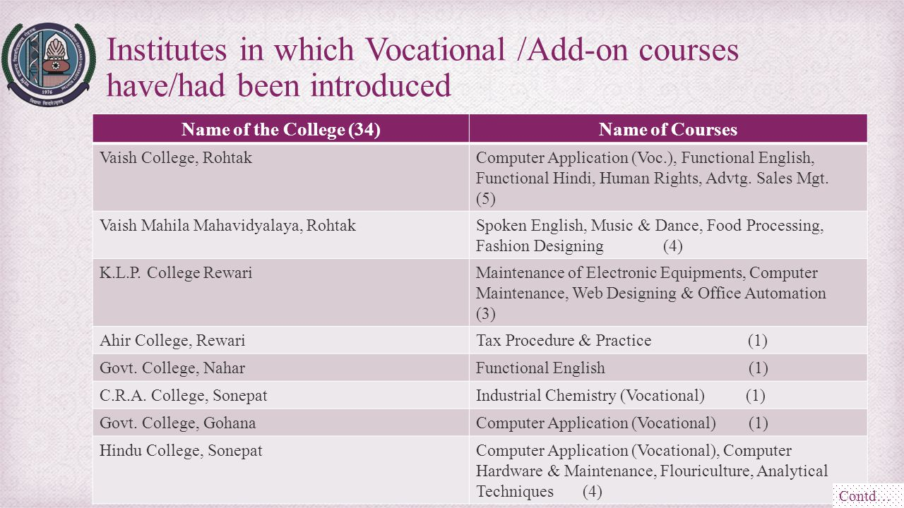 Name of the College (34)Name of Courses Vaish College, RohtakComputer Application (Voc.), Functional English, Functional Hindi, Human Rights, Advtg. S