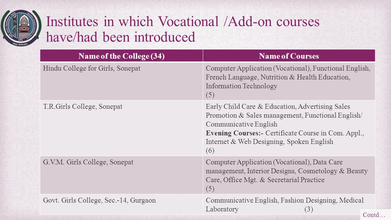 Name of the College (34)Name of Courses Hindu College for Girls, SonepatComputer Application (Vocational), Functional English, French Language, Nutrit