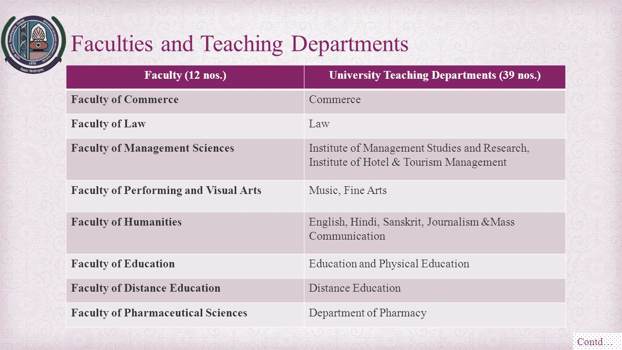 Faculty (12 nos.)University Teaching Departments (39 nos.) Faculty of CommerceCommerce Faculty of LawLaw Faculty of Management SciencesInstitute of Ma