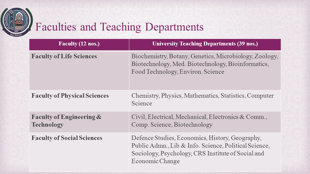 Faculty (12 nos.)University Teaching Departments (39 nos.) Faculty of Life SciencesBiochemistry, Botany, Genetics, Microbiology, Zoology, Biotechnolog