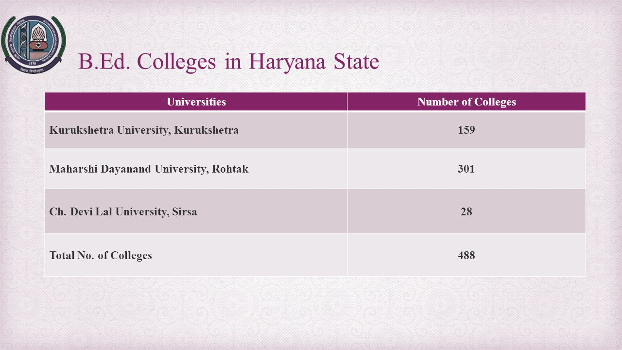 B.Ed. Colleges in Haryana State UniversitiesNumber of Colleges Kurukshetra University, Kurukshetra159 Maharshi Dayanand University, Rohtak301 Ch. Devi