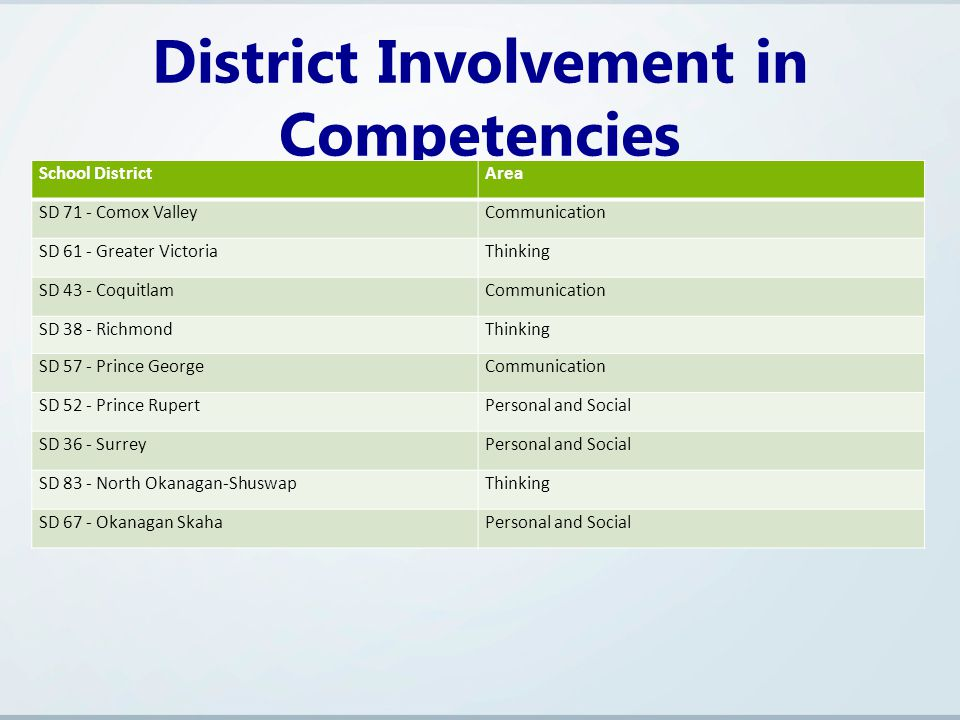 District Involvement in Competencies School DistrictArea SD 71 - Comox ValleyCommunication SD 61 - Greater VictoriaThinking SD 43 - CoquitlamCommunication SD 38 - RichmondThinking SD 57 - Prince GeorgeCommunication SD 52 - Prince RupertPersonal and Social SD 36 - SurreyPersonal and Social SD 83 - North Okanagan-ShuswapThinking SD 67 - Okanagan SkahaPersonal and Social