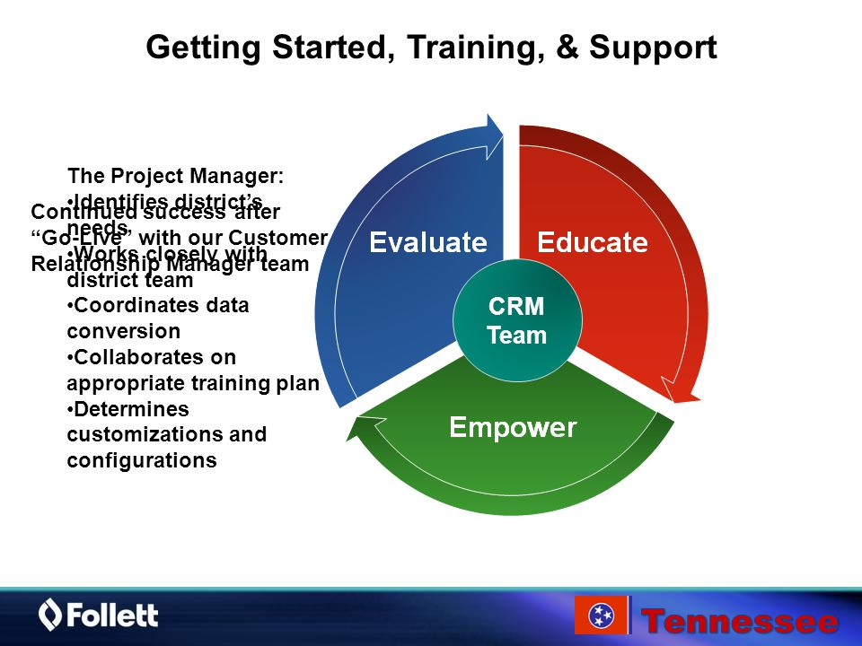 Getting Started, Training, & Support CRM Team The Project Manager: Identifies district's needs Works closely with district team Coordinates data conversion Collaborates on appropriate training plan Determines customizations and configurations Continued success after Go-Live with our Customer Relationship Manager team