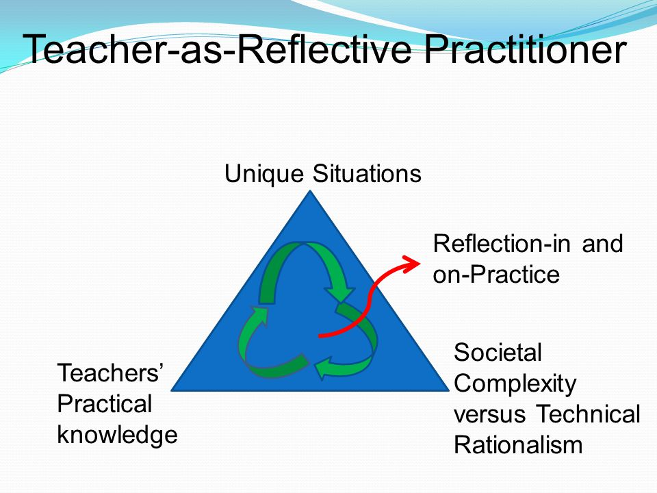 Teacher-as-Reflective Practitioner Teachers' Practical knowledge Unique Situations Reflection-in and on-Practice Societal Complexity versus Technical