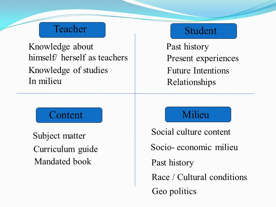 Teacher Student Milieu Knowledge about himself/ herself as teachers Content Mandated book Subject matter Knowledge of studies In milieu Past history Present experiences Future Intentions Relationships Curriculum guide Social culture content Socio- economic milieu Past history Race / Cultural conditions Geo politics
