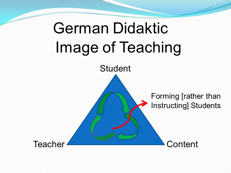 German Didaktic Student TeacherContent Forming [rather than Instructing] Students Image of Teaching
