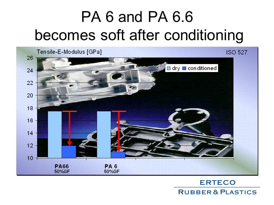 PA 6 and PA 6.6 becomes soft after conditioning