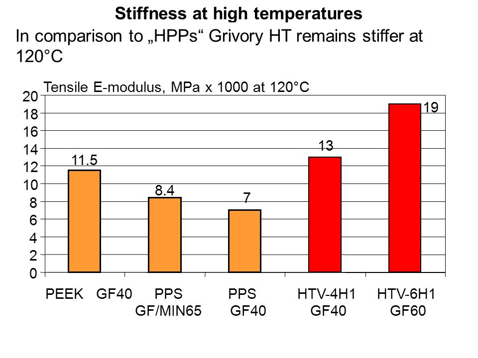 "11.5 7 8.4 0 2 4 6 8 10 12 14 16 18 20 PEEK GF40PPS GF/MIN65 PPS GF40 13 HTV-4H1 GF40 19 HTV-6H1 GF60 Stiffness at high temperatures In comparison to ""HPPs Grivory HT remains stiffer at 120°C Tensile E-modulus, MPa x 1000 at 120°C"