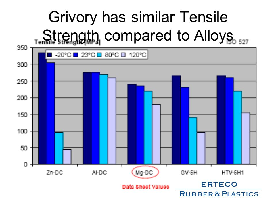 Grivory has similar Tensile Strength compared to Alloys