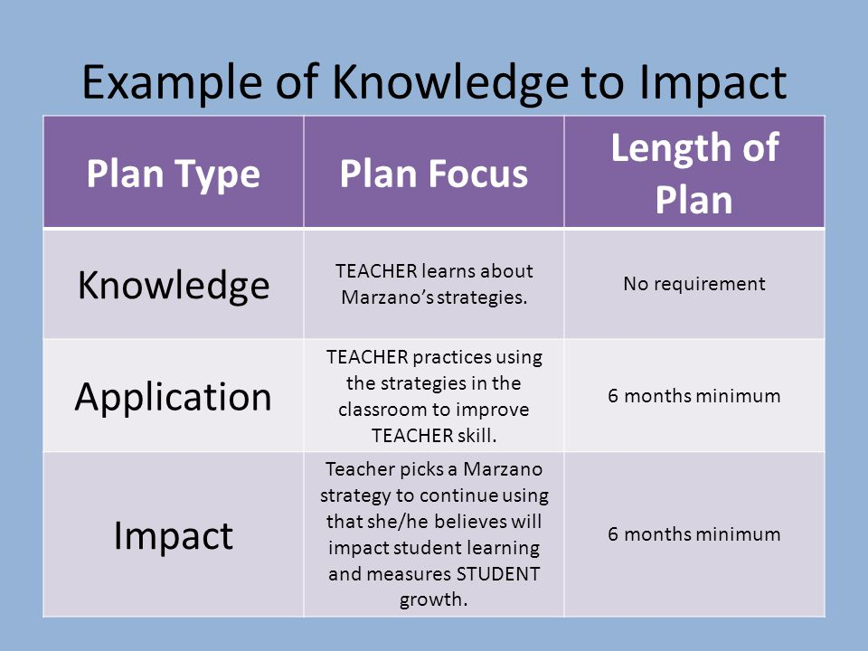 Example of Knowledge to Impact Plan TypePlan Focus Length of Plan Knowledge TEACHER learns about Marzano's strategies.