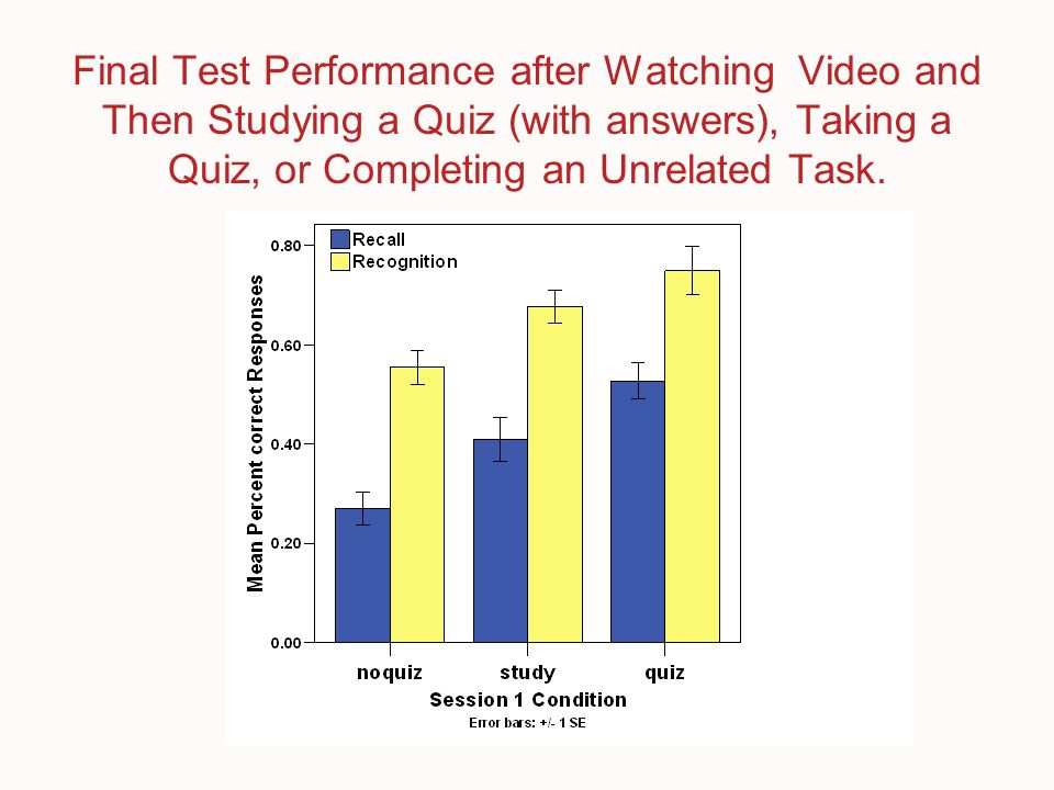 Final Test Performance after Watching Video and Then Studying a Quiz (with answers), Taking a Quiz, or Completing an Unrelated Task.