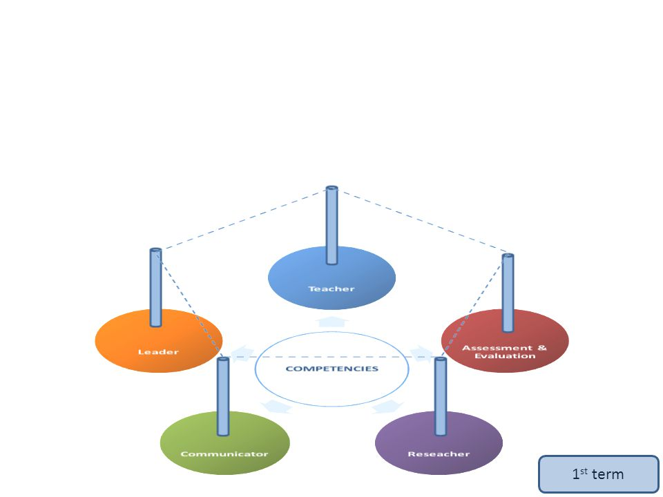 3- Pedagogy 4 2- Science history & philosophy 2- Epidemiology and research 7 1- Bioethics 2- Biostatistics Professional foreign language - 2 3 Organizational behavior - 1 1 1- Psychology Psychology -1