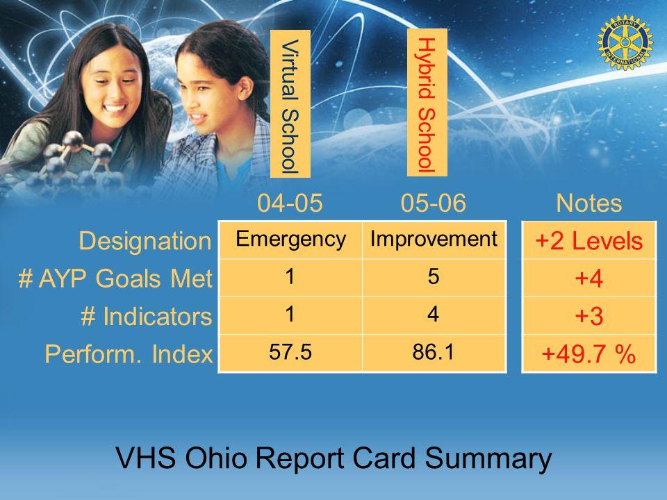 04-0505-06 Designation EmergencyImprovement # AYP Goals Met 15 # Indicators 14 Perform. Index 57.586.1 Notes +2 Levels +4 +3 +49.7 % VHS Ohio Report C