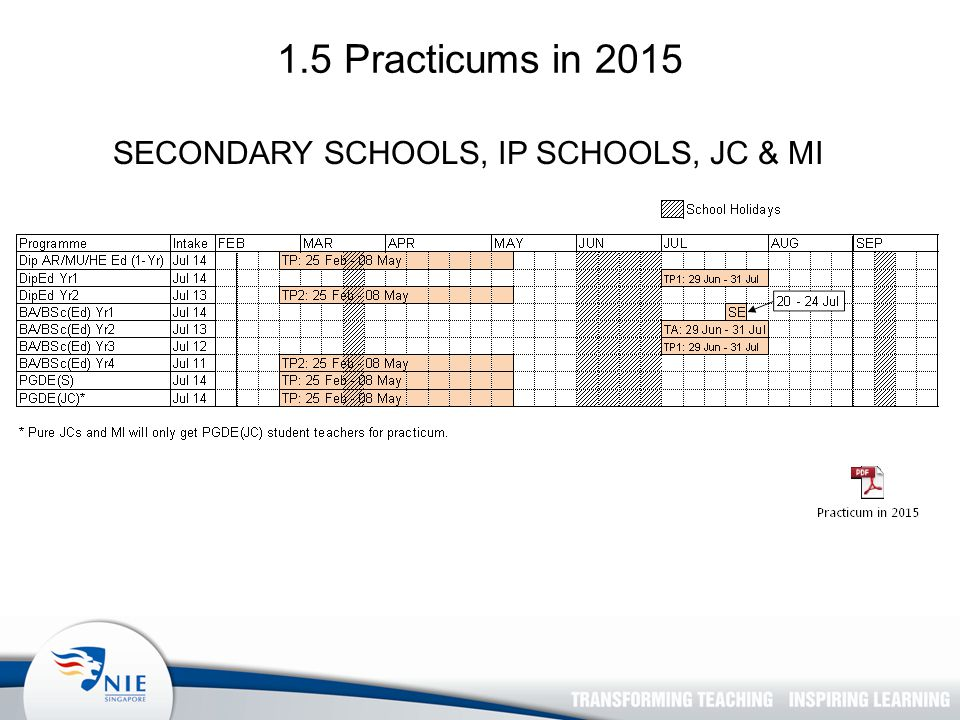 1.5 Practicums in 2015 SECONDARY SCHOOLS, IP SCHOOLS, JC & MI