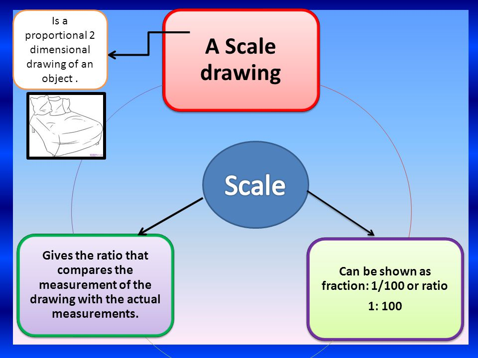 A Scale drawing Can be shown as fraction: 1/100 or ratio 1: 100 Gives the ratio that compares the measurement of the drawing with the actual measurements.