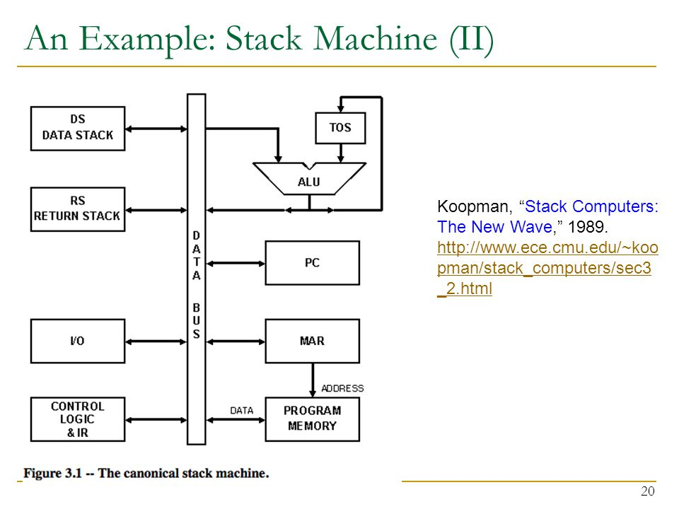 An Example: Stack Machine (II) 20 Koopman, Stack Computers: The New Wave, 1989.