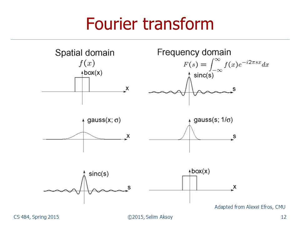 CS 484, Spring 2015©2015, Selim Aksoy12 Fourier transform Adapted from Alexei Efros, CMU
