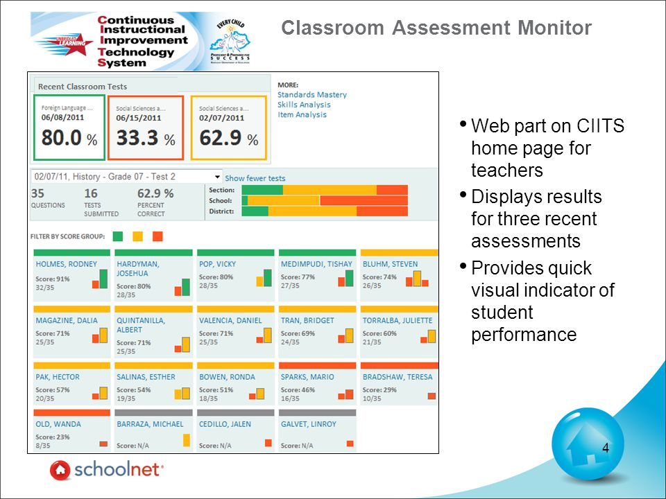Classroom Assessment Monitor 4 Web part on CIITS home page for teachers Displays results for three recent assessments Provides quick visual indicator of student performance
