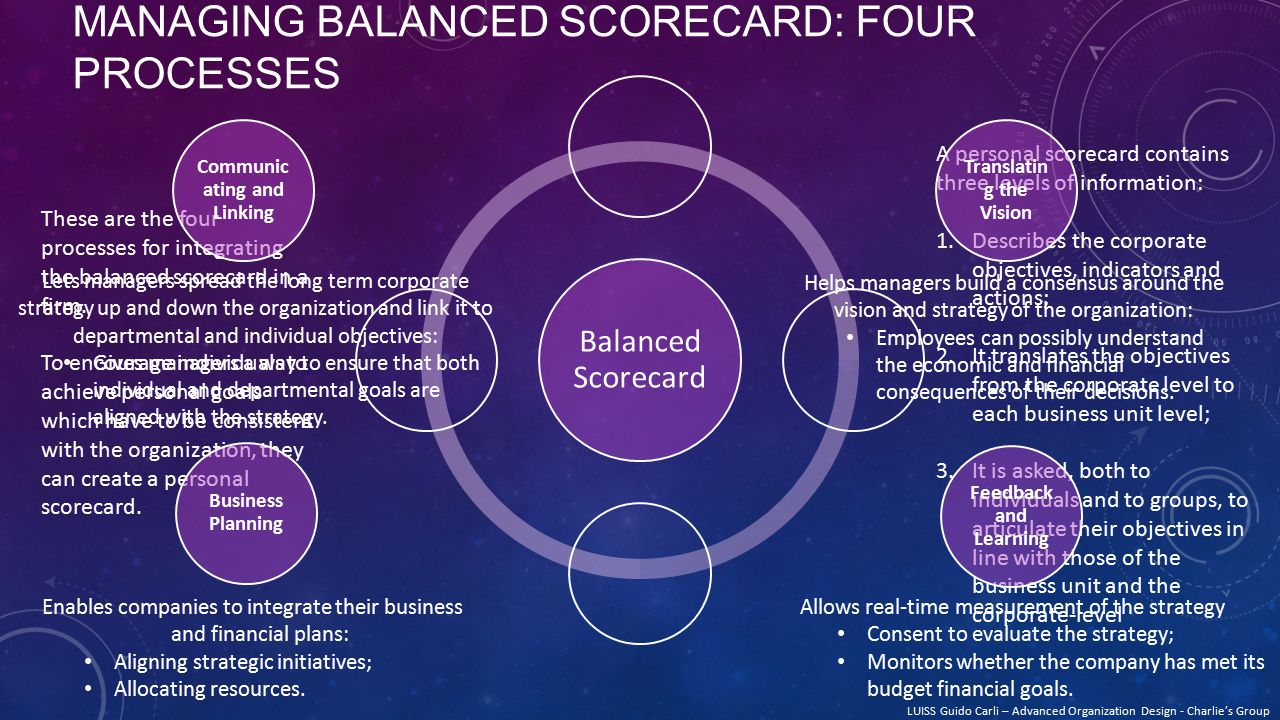 These are the four processes for integrating the balanced scorecard in a firm.