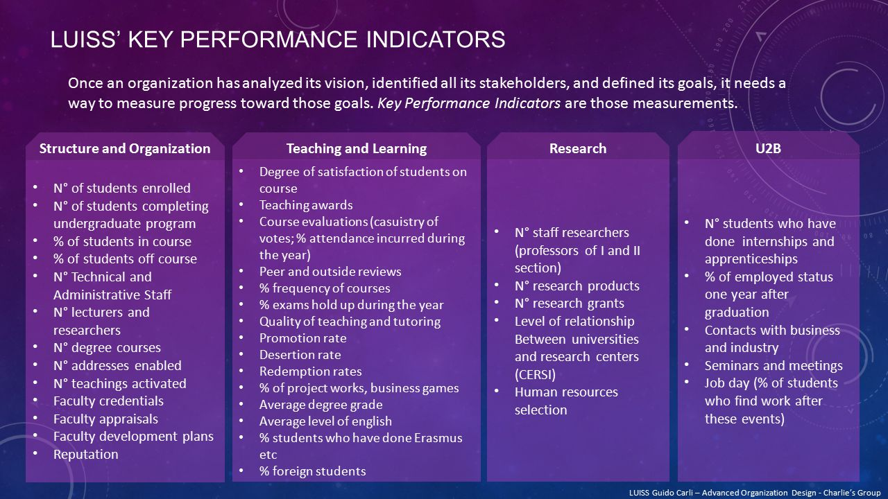 LUISS' KEY PERFORMANCE INDICATORS Once an organization has analyzed its vision, identified all its stakeholders, and defined its goals, it needs a way to measure progress toward those goals.