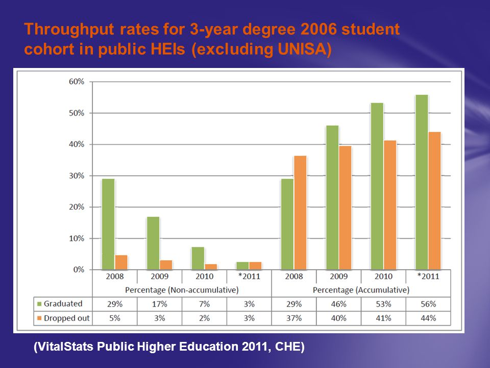 Throughput rates for 3-year degree 2006 student cohort in public HEIs (excluding UNISA) (VitalStats Public Higher Education 2011, CHE)